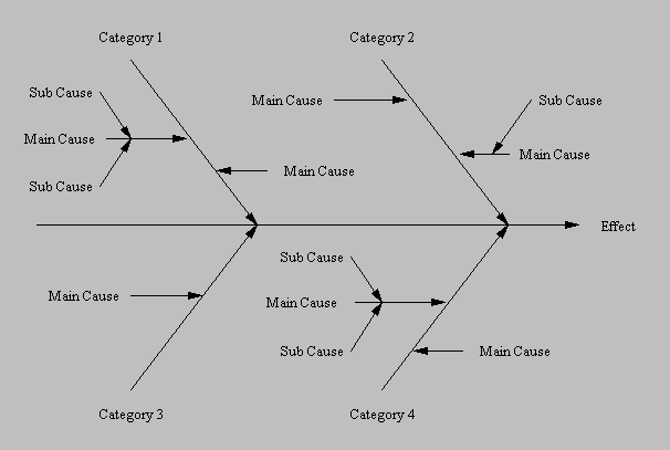 Fishbone Diagrams